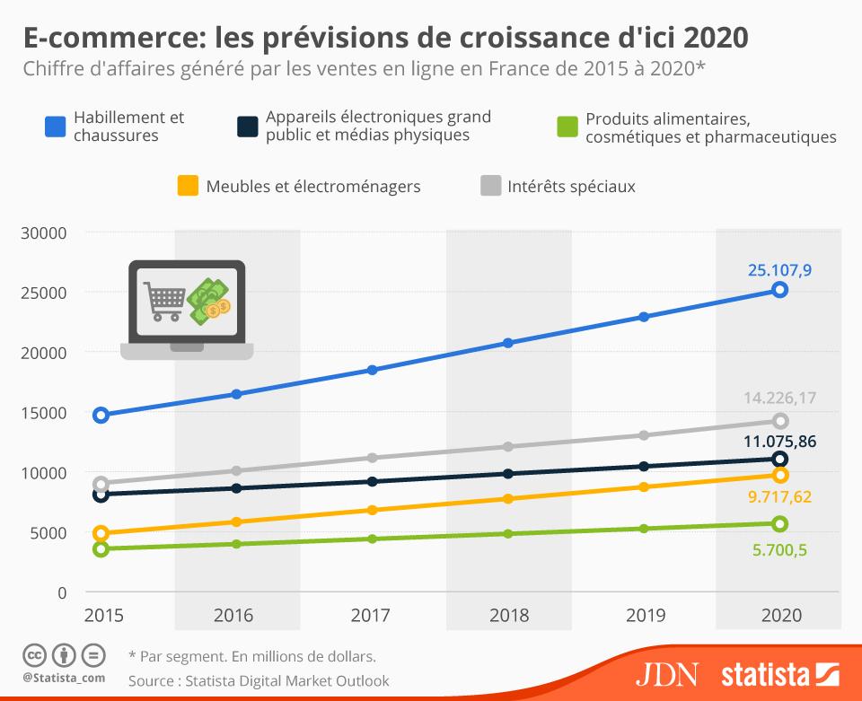 chartoftheday_4381_e_commerce_les_previsions_de_croissance_d_ici_2020_n