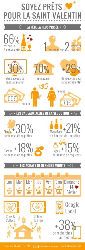 Infographie sur le SEO de la St Valentin