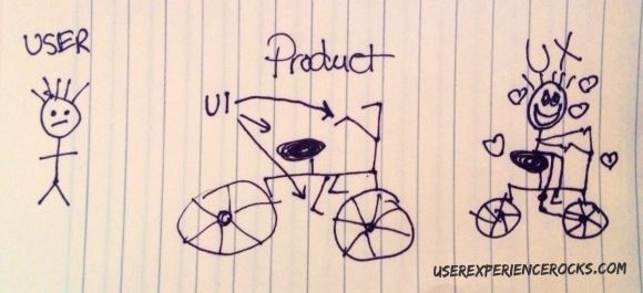 UI/UX par Userexperiencerocks.com