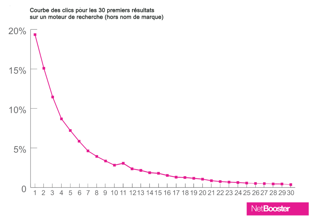 "Par NetBooster, dans leur rapport ""One Click Curve To Rule Them All"" d'octobre 2014"