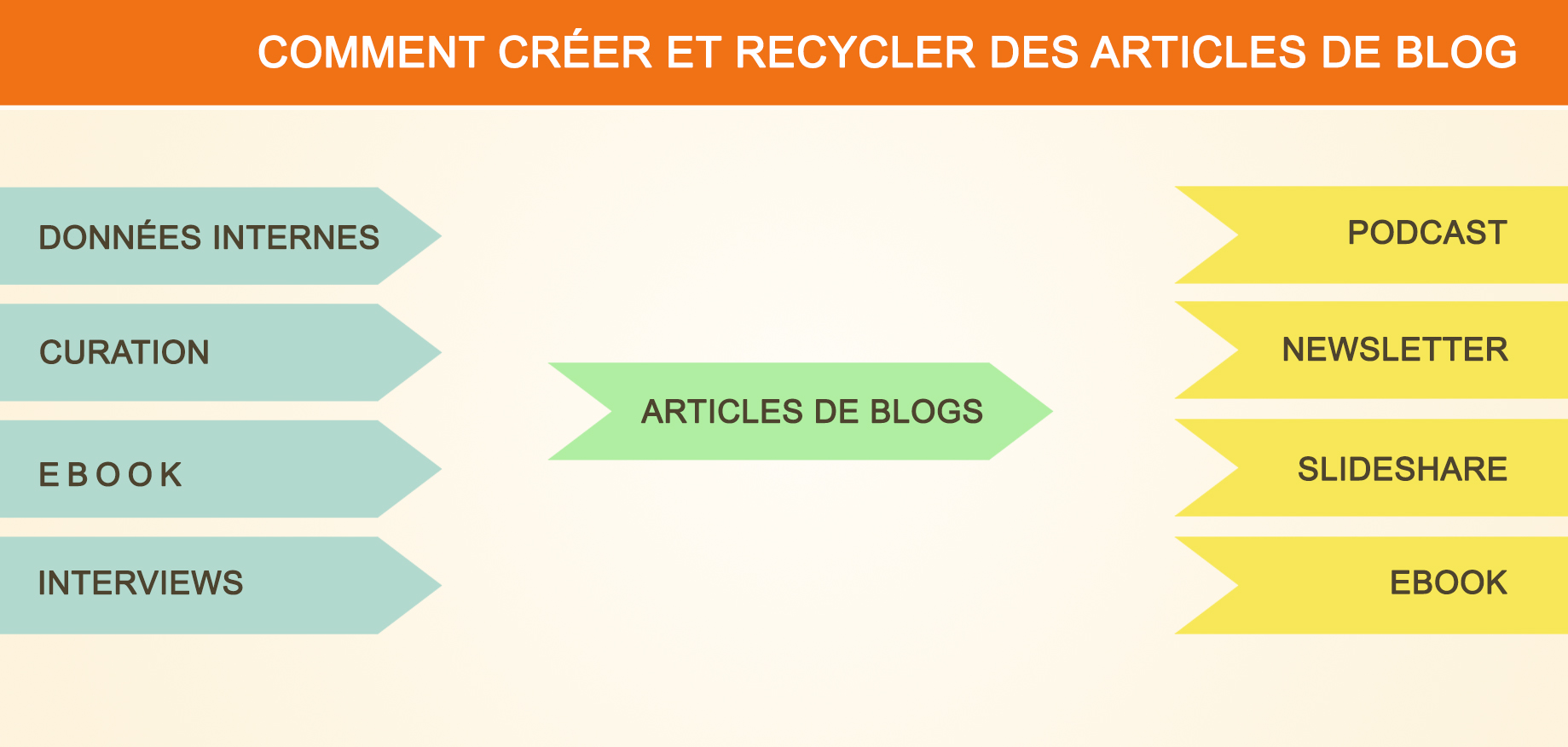 creation-recyclage-blog