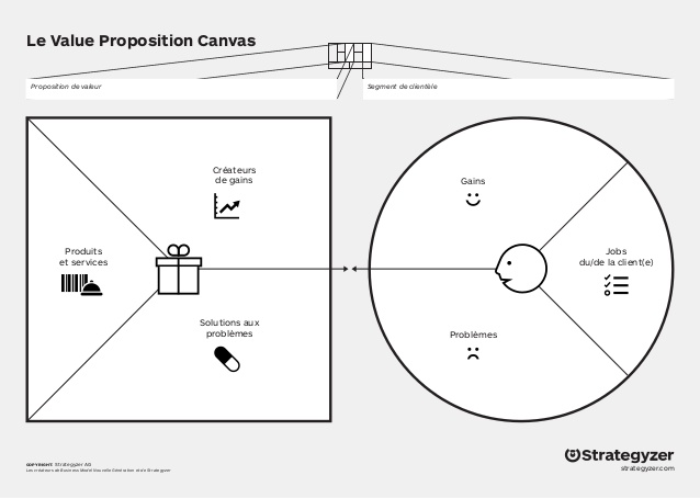 Source :https://strategyzer.com/canvas/value-proposition-canvas